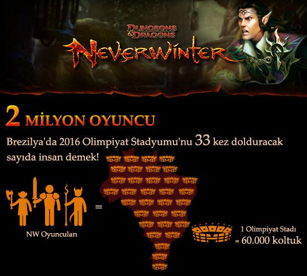 neverwinter-infografik-tr-kare