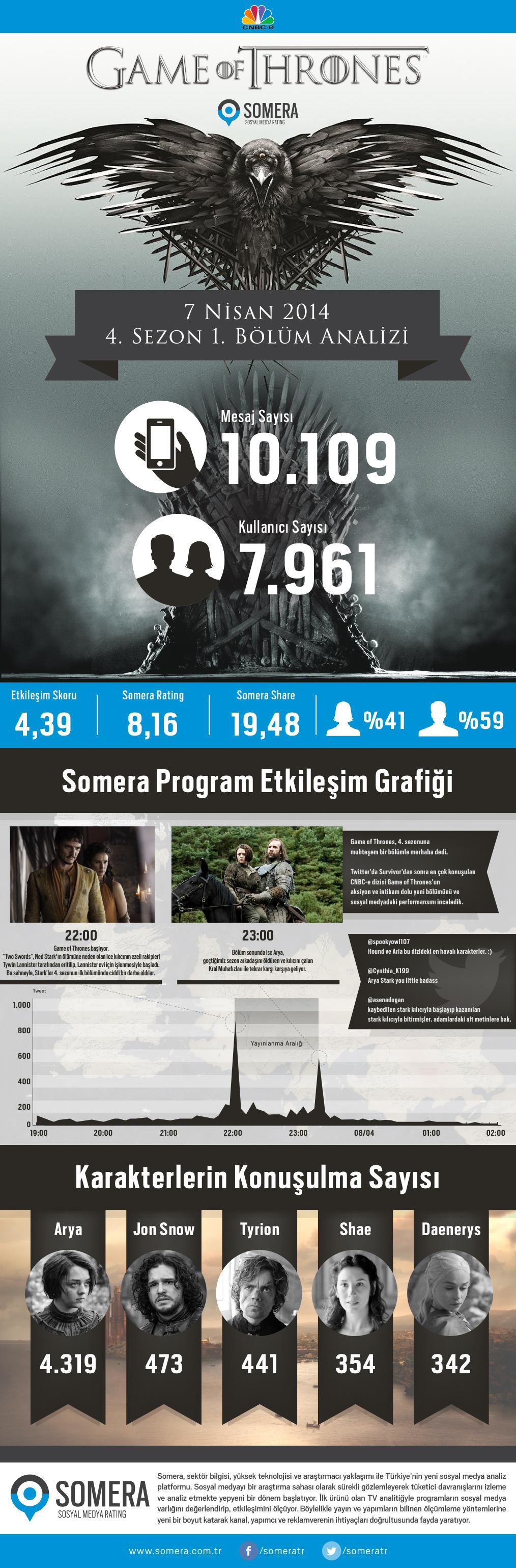 game-of-thrones-twitter-infografik