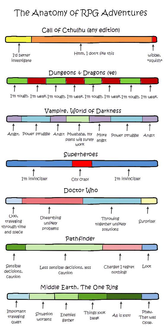Anatomy-of-RPG-adventures