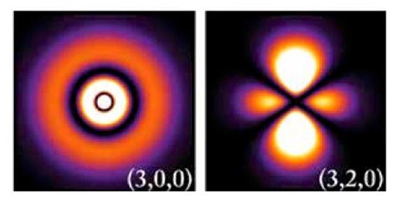 Şekil 5: Şekilde, farklı enerji seviyelerindeki atomlardaki elektron olasılıkları görülmekte.