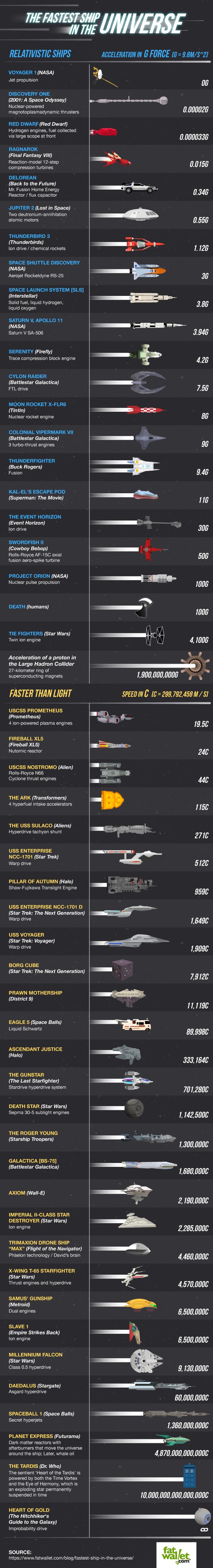 fastest-ship-sci-fi-history-infografik