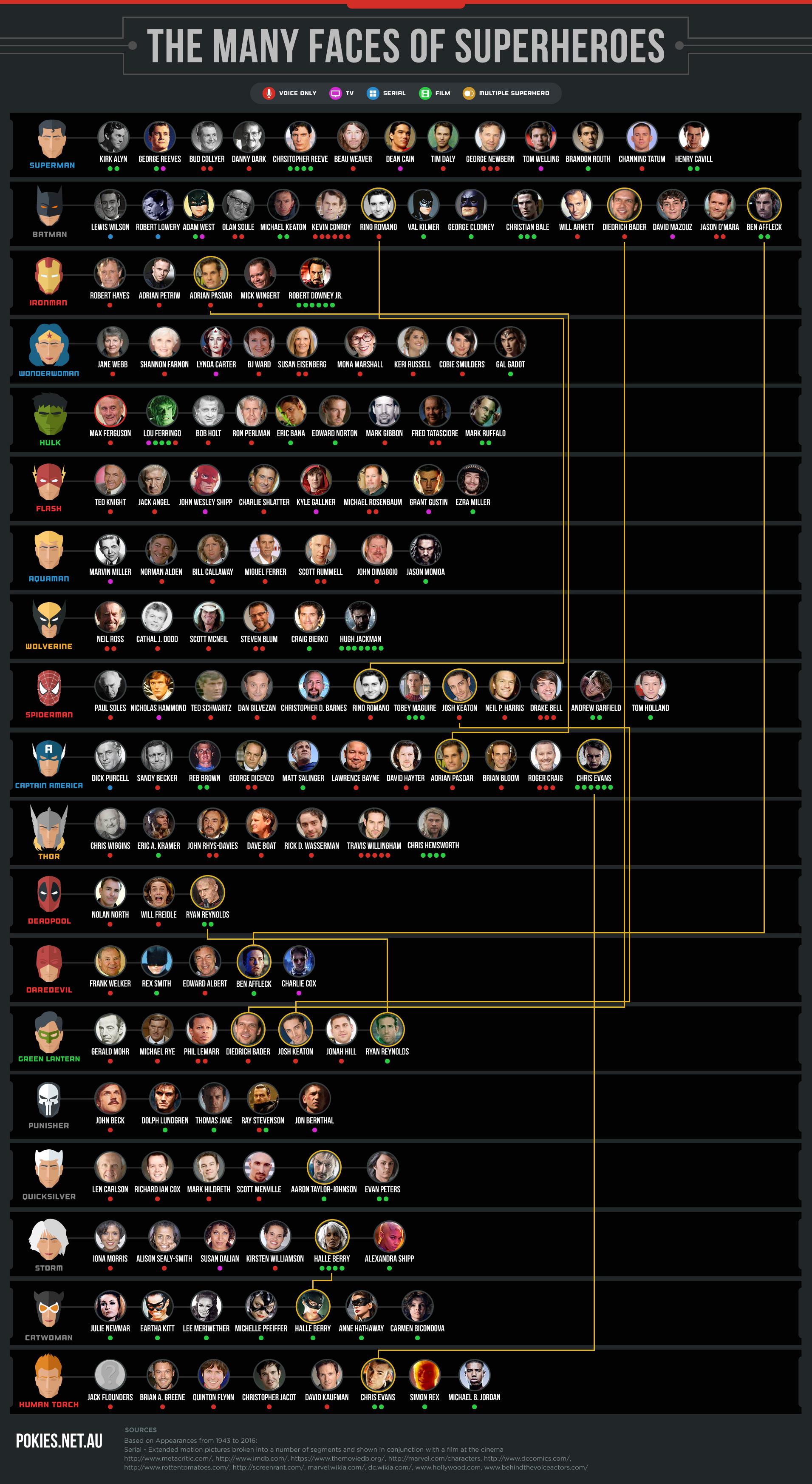 super-kahramanlar-ve-oyuncular