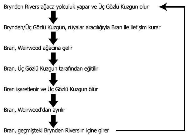 bran-timeline